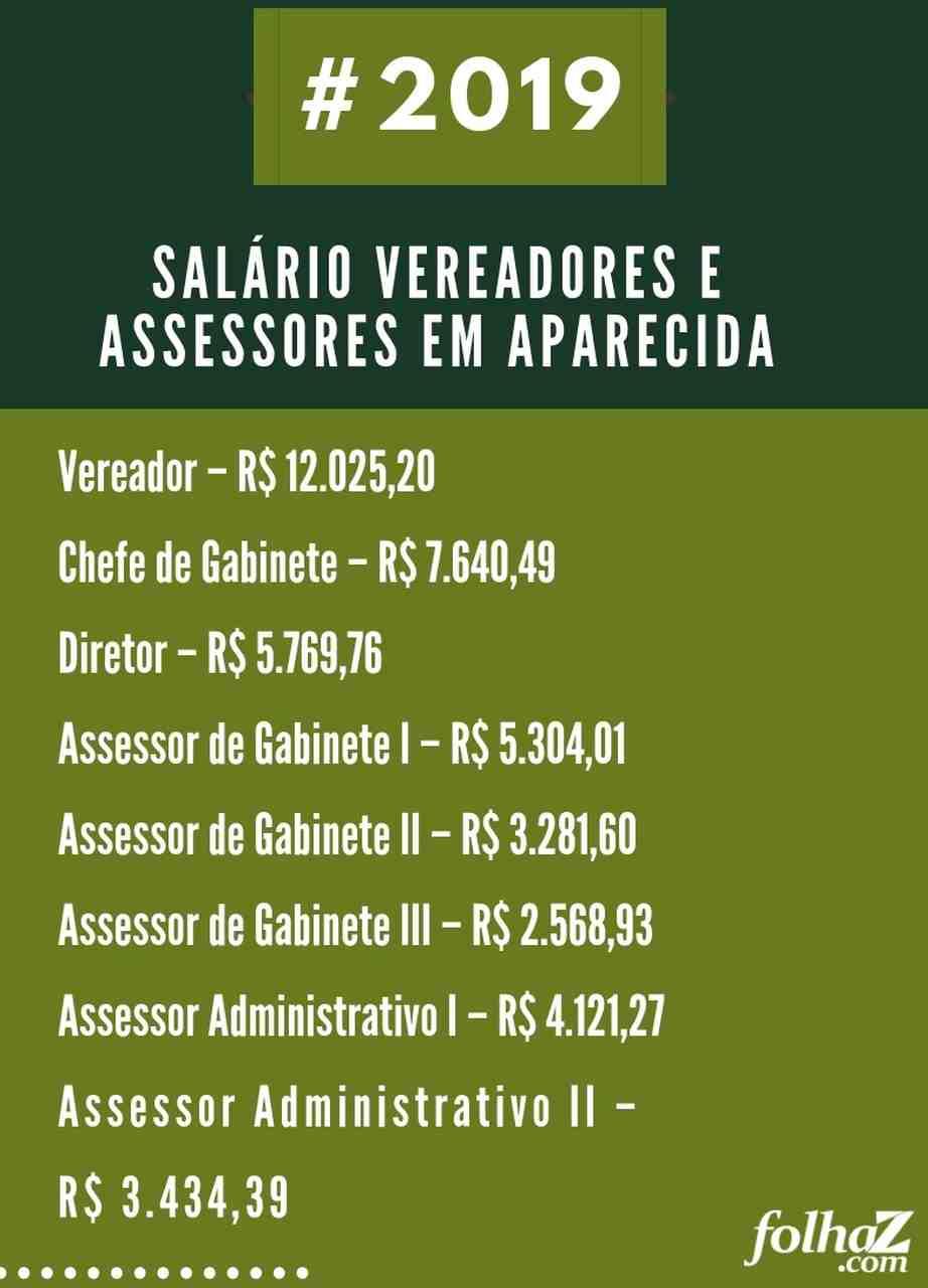 Salário dos vereadores e assessores de Aparecida de Goiânia (Portal da Transparência)