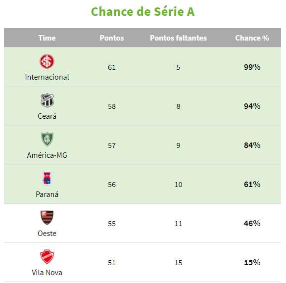 Clubes que ainda têm chance de acesso | Foto: Reprodução / Gazeta do Povo