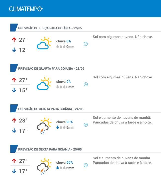 Previsão do tempo para a semana em Goiânia | Foto: Reprodução/Climatempo