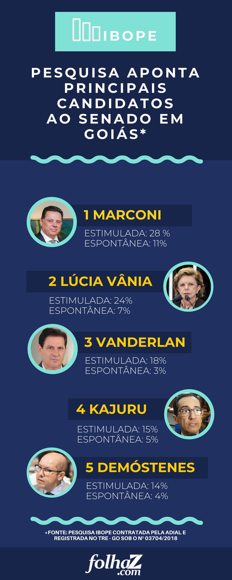 Ibope Goiás apontou os pré-candidatos com maiores intenções de voto ao Senado em Goiás nas eleições 2018 | Infográfico / Folha Z