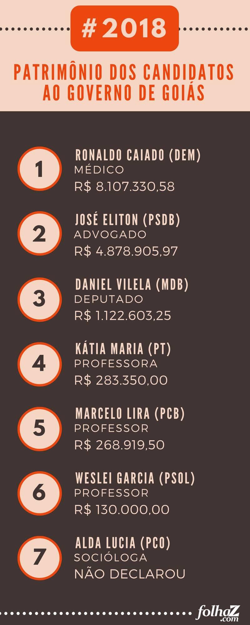 Relação do patrimônio declarado pelos candidatos ao Governo de Goiás | Fonte: TRE-GO