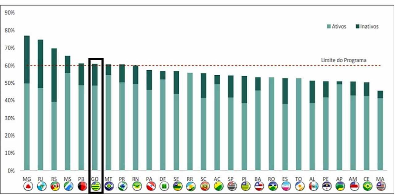 Em destaque está a barra de comprometimento das receitas correntes de Goiás | Foto: divulgação