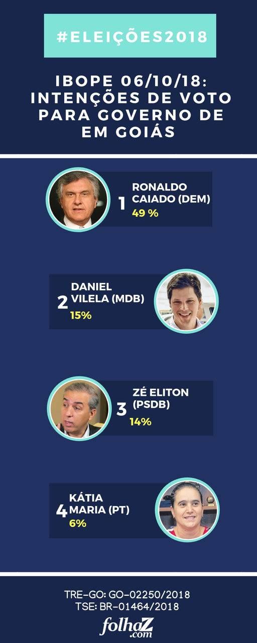 Ibope aponta intenção de voto para o Governo de Goiás neste sábado, 6