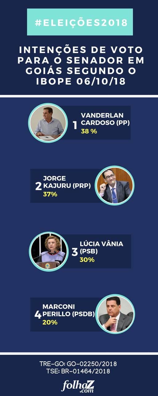 Ibope aponta intenção de voto para o Senado em Goiás neste sábado, 6