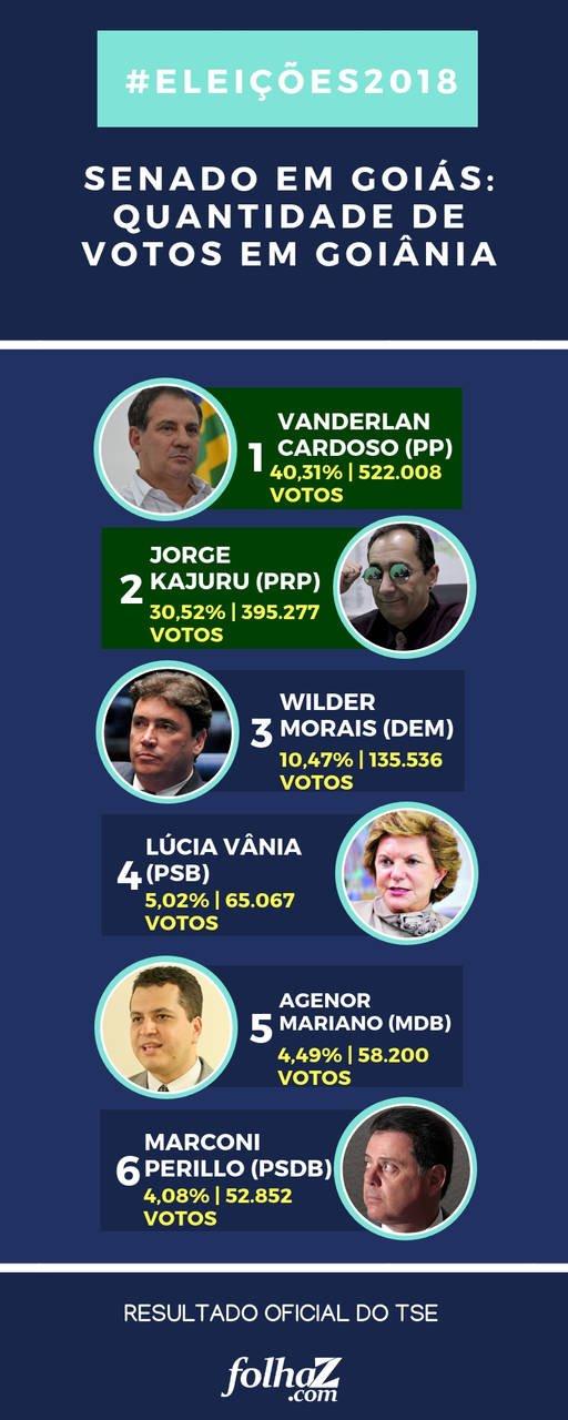 Resultado da apuração das urnas em Goiânia