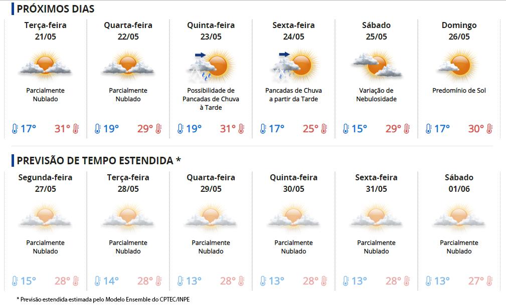 Fonte: Centro de Previsão de Tempo e Estudos Climáticos (CPTEC) do Instituto Nacional de Pesquisas Espaciais (INPE) | Foto: Reprodução