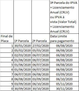 Com IPVA suspenso até agosto em Goiás, pagamento do imposto tem novo calendário | Foto: Divulgação