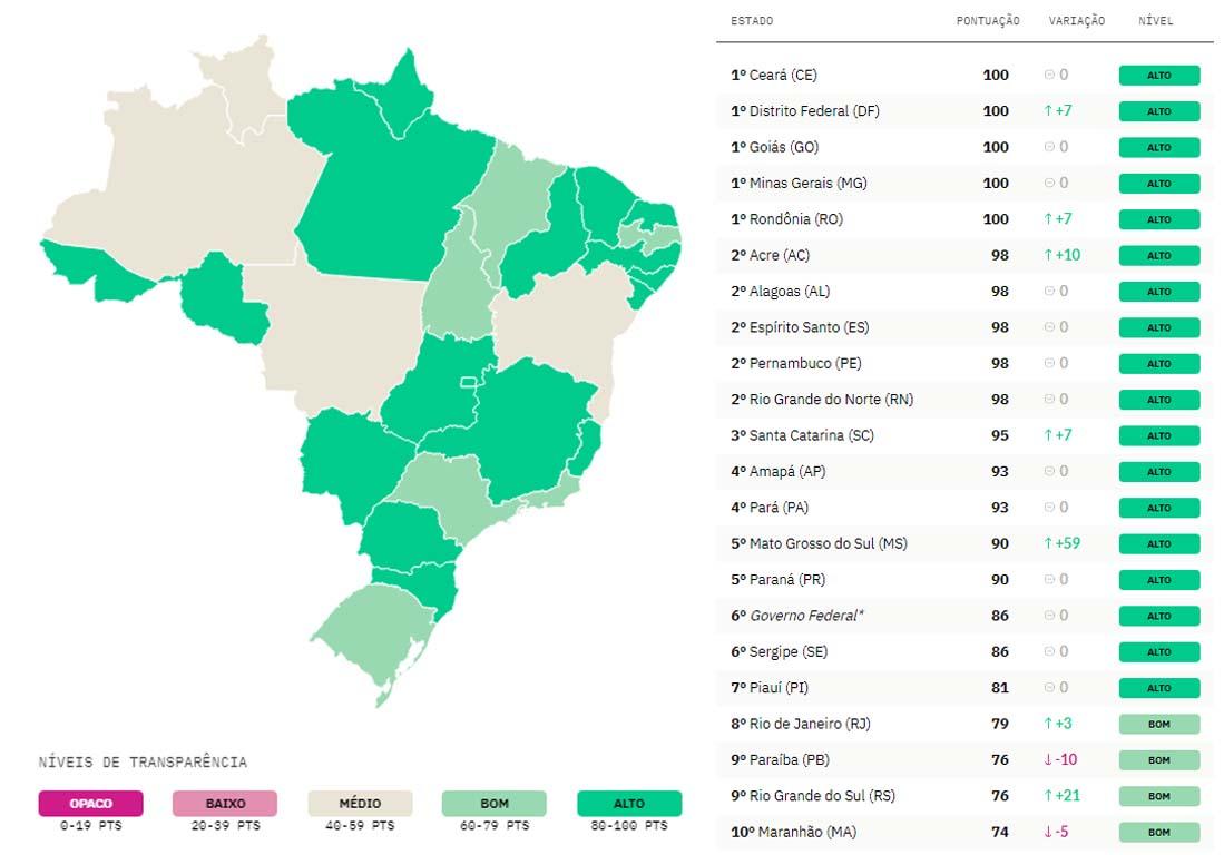 Goiás no ranking de transparência do combate à covid-19 da Open Knowledge Brasil | Foto: Reprodução
