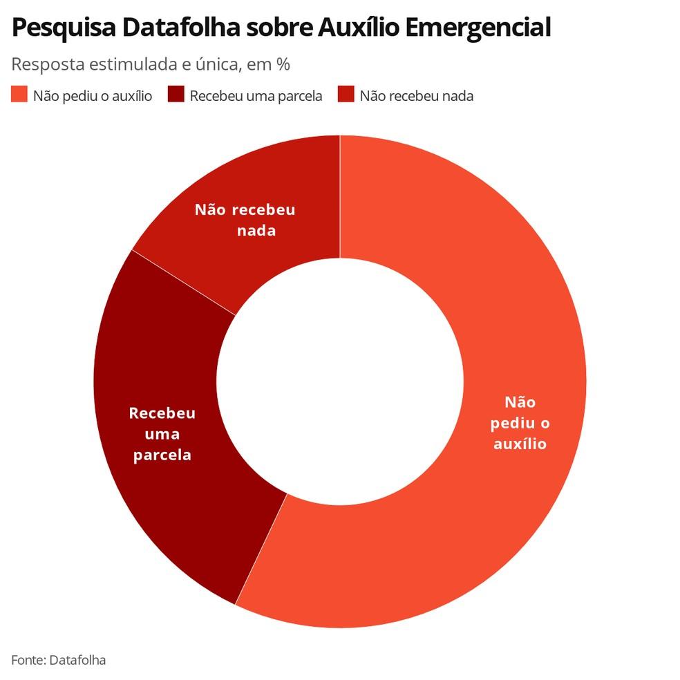 gráfico datafolha auxílio